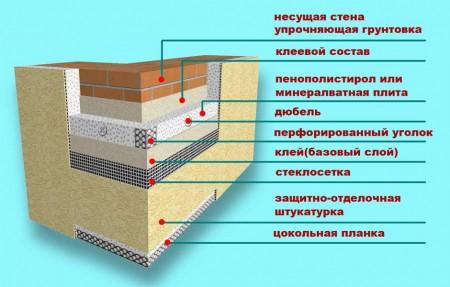 слои теплоизоляции стены