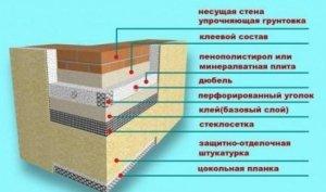 пирог теплоизоляции стен здания