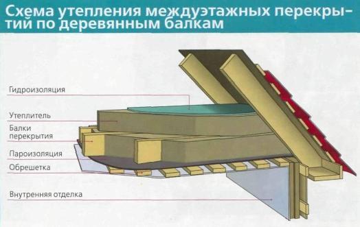 Схема теплоизоляции крыши с