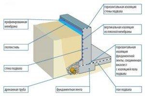 система гидроизоляции цоколя