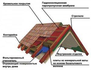 схема теплоизоляции мансардной крыши