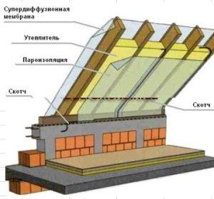 Схема теплоизоляции крыши