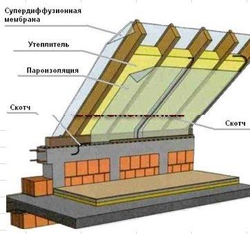 Фото утепление крыши изнутри своими руками
