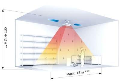 Принцип действия тепловентиляторов