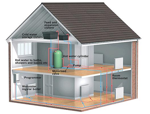 Принцип действия гидравлической системы отопления