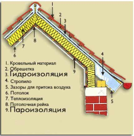 Схема теплоизоляции скатной крыши