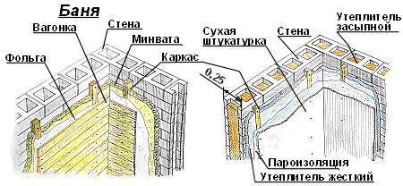 Теплоизоляция банного помещения