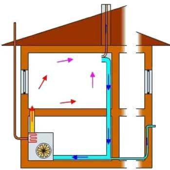 системой отопления