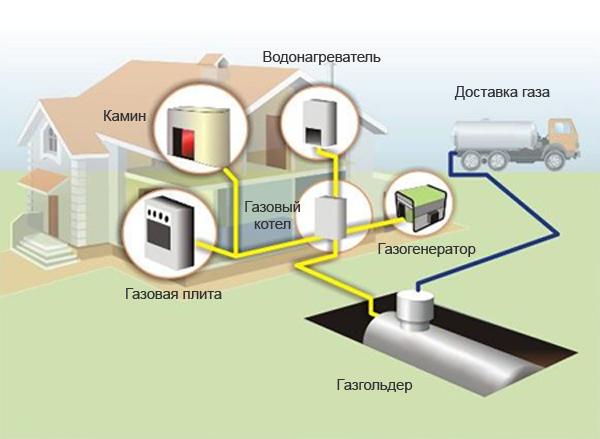 Схема отопления газом частного дома