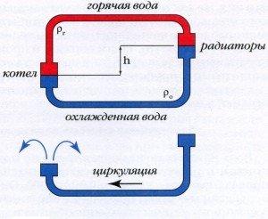 Графическая схема возникновения циркуляционного напора