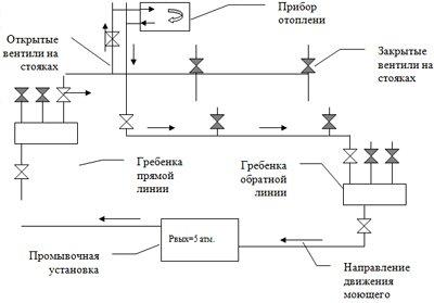 Схема гидропневматической промывки системы отопления