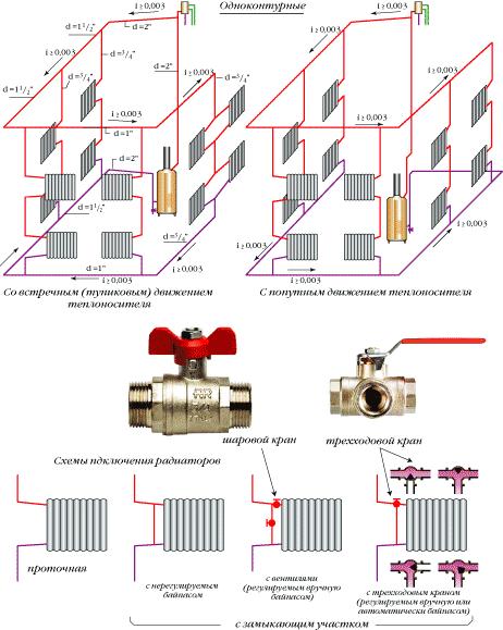 Сравнение однотрубной системы