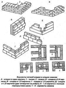 Различные варианты печной кладки и кладки замков