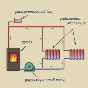 Чем больше нагрета в котле вода и чем быстрее она охлаждается в радиаторах, тем скорее она будет циркулировать