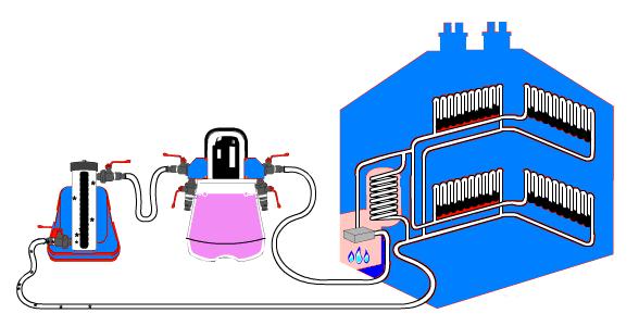 Схема химической промывки отопления