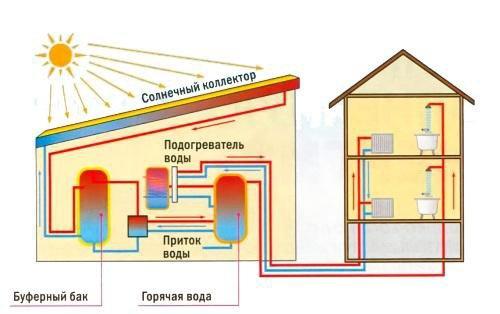 Использование солнечных коллекторов для отопления дома