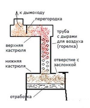 Система отопления гаража на основе отработанных материалов
