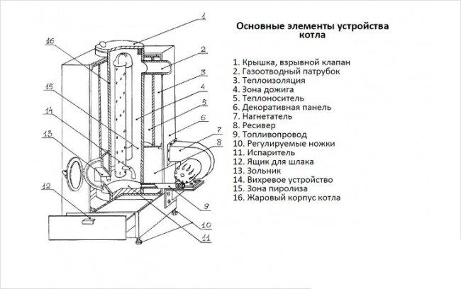 Основные элементы устройства котла
