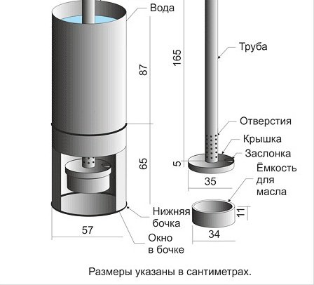 Размеры частей котла для самостоятельного изготовления