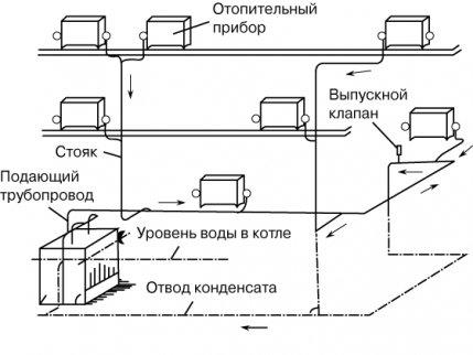 Подбор схемы парового отопления