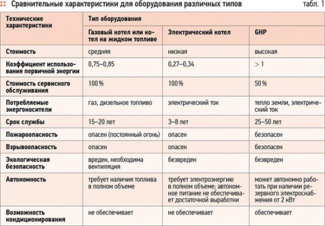 Сравнительная характеристика различных систем отопления