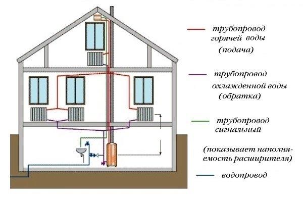 les differents types de chauffage classique montpellier. Black Bedroom Furniture Sets. Home Design Ideas