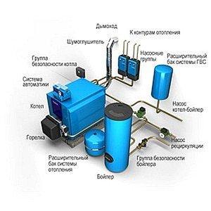 Состав системы парового отопления
