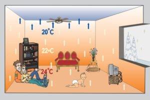оловое отопление позволяет равномерно распределять тепловую энергию и добиваться ее существенной экономии