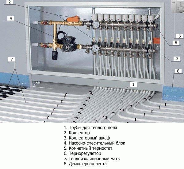 Состав системы отопления