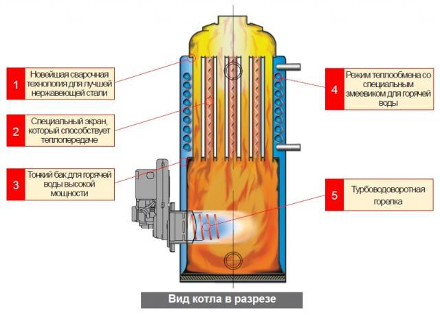 Схема дизельного котла в