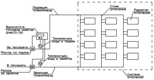 Составляющие дизельной системы отопления