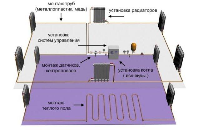 Процесс монтажа дизельной системы отопления