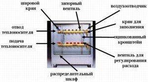 Устройство коллектора отопления