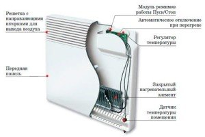 Элементы конвектора