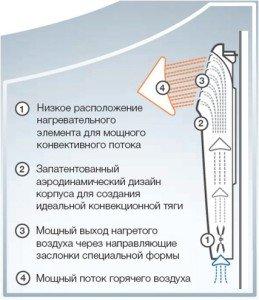 Описание конвектора