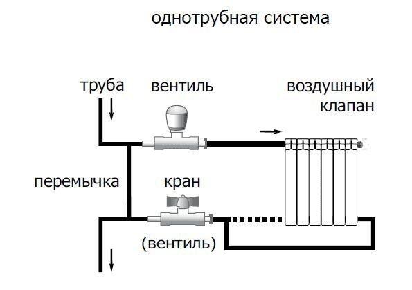 Однотрубная система