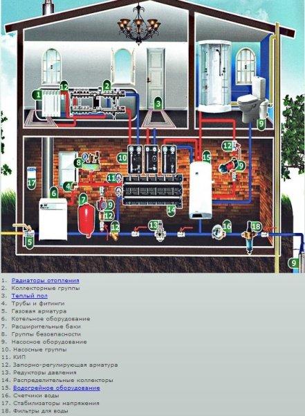 Отопление водяное схема