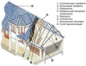 из чего состоит крыша