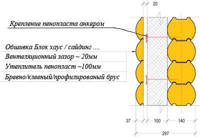 Гидроизоляция барнаул проникающая