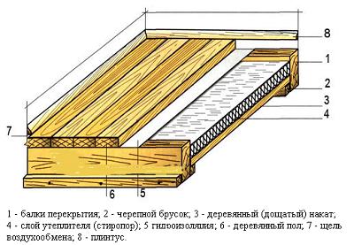 Чем и как утеплить деревянный пол в частном доме своими руками фото 183