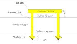 Монтаж свайно-винтового фундамента на глубину промерзания (схематично)