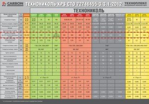 Таблица показателей пределов прочности на сжатие разных видов эппса одной марки