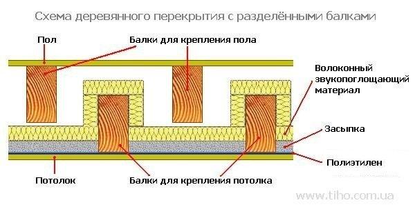 Схема деревянного перекрытия.