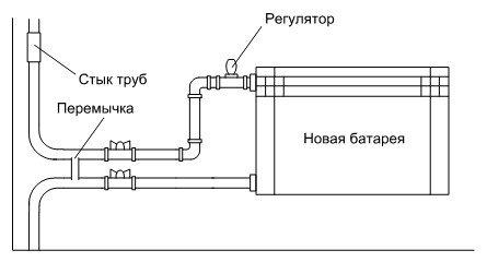 Технология монтажа отопления своими руками