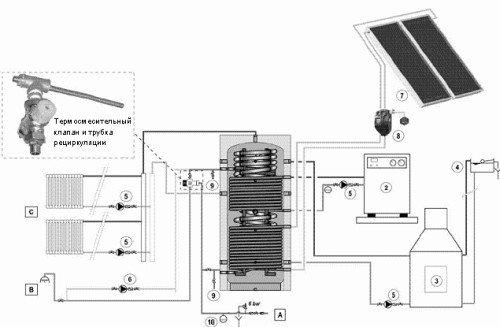 Тепловые аккумуляторы могут получать и сохранять тепло из различных источников. Нажмите на фото для увеличения.