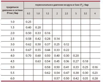 Таблица по давлению