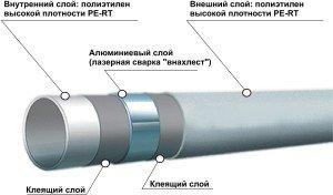 Металлопластиковая труба в разрезе