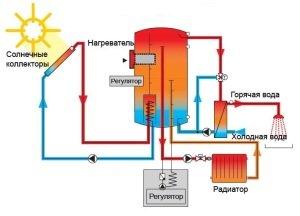 водяная система