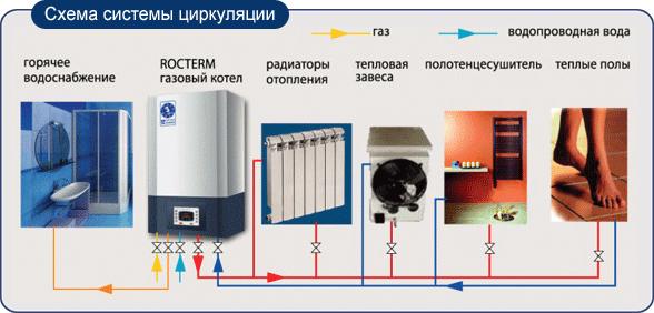 Схема циркуляции в отопительной системе