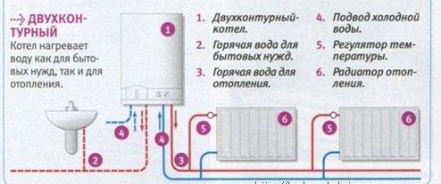 Принцип работы отопительной системы